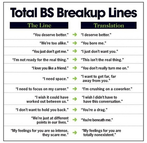 BS Breakup lines chart